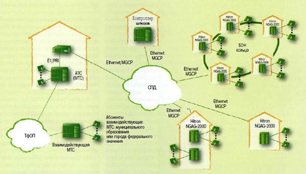 Рис. З. Пример построения сети