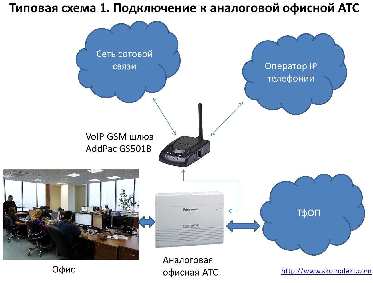 Типовая схема 1. Подключение к аналоговой офисной АТС
