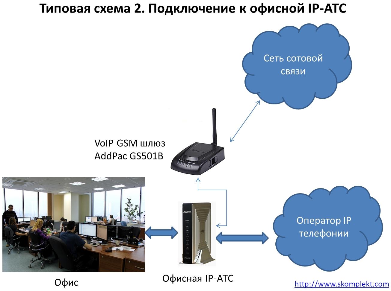 Типовая схема 2. Подключение к офисной IP-АТС