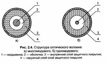 ВОЛС: типы оптических волокон
