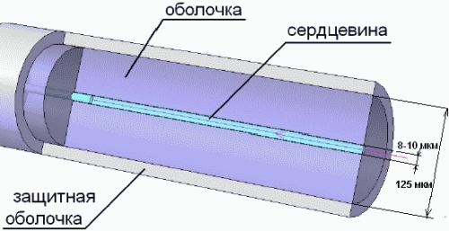 ВОЛС: типы оптических волокон - MM, многомодовые