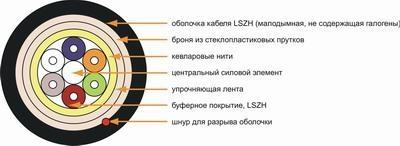 ВОЛС - Волоконно-оптическая система
