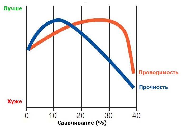 Зависимость проводимости и прочности от силы сдавливания кабельного наконечника