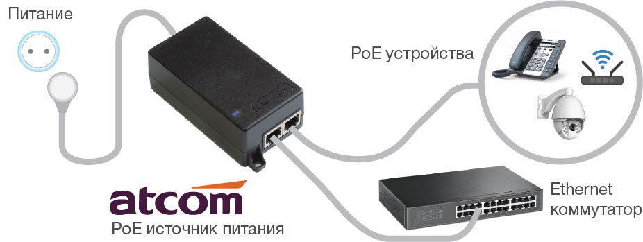 Недорогие PoE инжекторы для IP-телефонов, WiFi-точек доступа и IP-камер