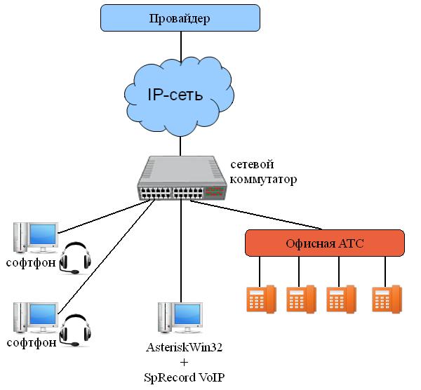 записи 1 VoIP(SIP)-канала,