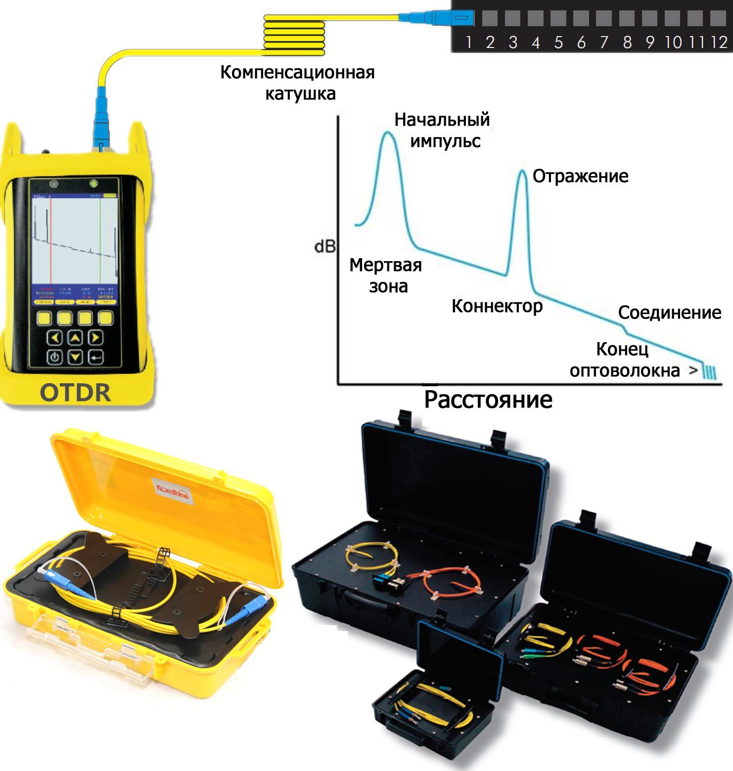 Возможности рефлектометра и разные дизайны контейнеров для компенсационной катушки